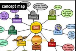 Pengertian Peta Minda, Metode Pembelajaran Dan Manfaatnya Lengkap