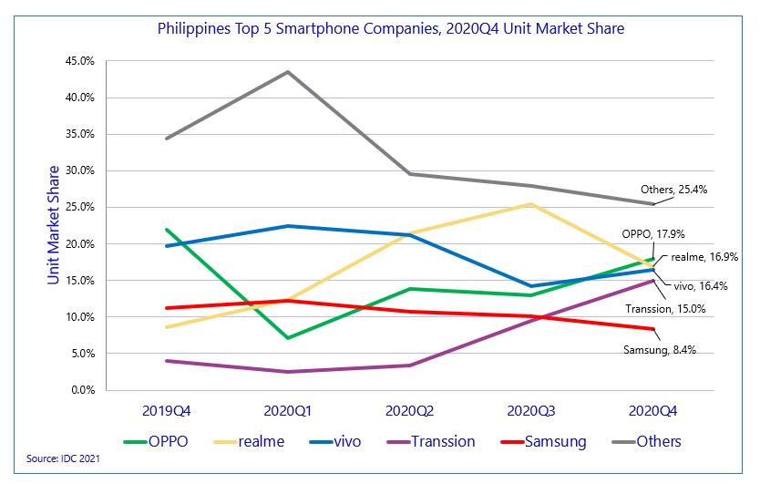 IDC Smartphone Ranking Q4 2020
