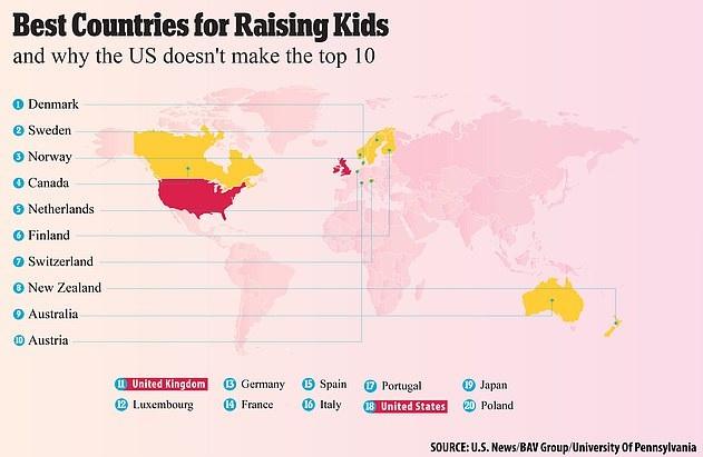 La Danimarca è il paese migliore per crescere i bambini, secondo lo studio