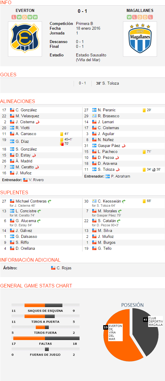 INFO EVERTON LWDWW 0 - 1 MAGALLANES WLDDL Everton de Viña del Mar CompeticiónPrimera BFecha18 enero 2016Jornada1 Descanso0 - 1Final0 - 1 EstadioEstadio Sausalito (Viña del Mar) Club Deportivo Magallanes GOLES 0 - 1 38' S. Toloza ALINEACIONES 17 C. González 22 M. Velasquez 2 J. Cisterna Sustituido 20 R. Viotti 11 A. Carrasco 41' 19 G. Díaz 45+1' 70' 18 S. González 15 D. Estay Sustituido 26 Á. Madrid 7 M. Ceratto Sustituido 16 J. Muñoz Entrenador: V. Rivero 27 N. Peranic 29' 29 R. Brasesco 14 J. Lemari 17 C. Cisternas 3 J. Aguilar 8 N. Núñez 31 Gaspar Páez Sustituido 15 L. Pacheco 71' 10 D. Pezoa Sustituido 18 D. Aravena 11 S. Toloza Sustituido 34' 38' Entrenador: P. Abraham SUPLENTES 27 Michael Contreras Sustituido for J. Cisterna 46' 13 L. Concistre Sustituido for M. Ceratto 74' 6 G. Alucema Sustituido for D. Estay 84' 14 J. Gálvez 1 G. Dalsasso 9 S. Riffo 4 D. Orellana 30 C. Keosseián Sustituido for S. Toloza 64' 68' 7 M. Morales Sustituido for Gaspar Páez 79' 22 S. Catalán Sustituido for D. Pezoa 90+3' 13 M. Silva 2 J. Muñoz 1 M. Burgos 19 G. Tello INFORMACIÓN ADICIONAL Árbitro:C. Rojas GENERAL GAME STATS CHART