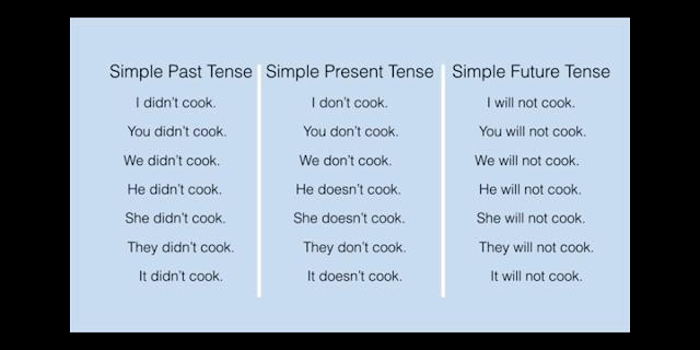 Simple future tense examples