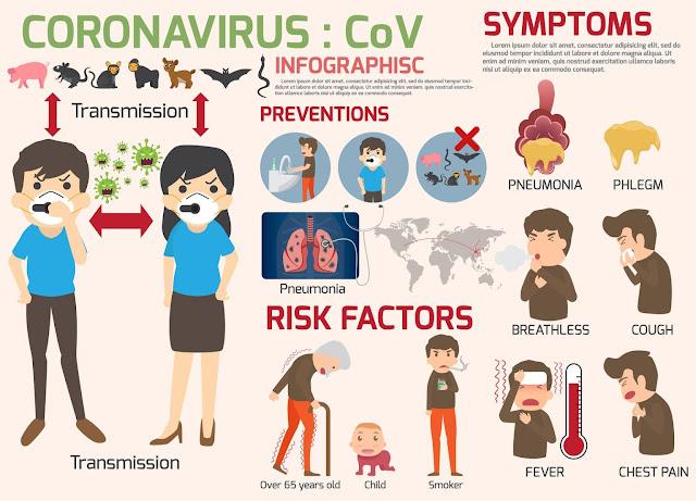 Symptoms of Coronavirus Disease 2019 / COVID-19
