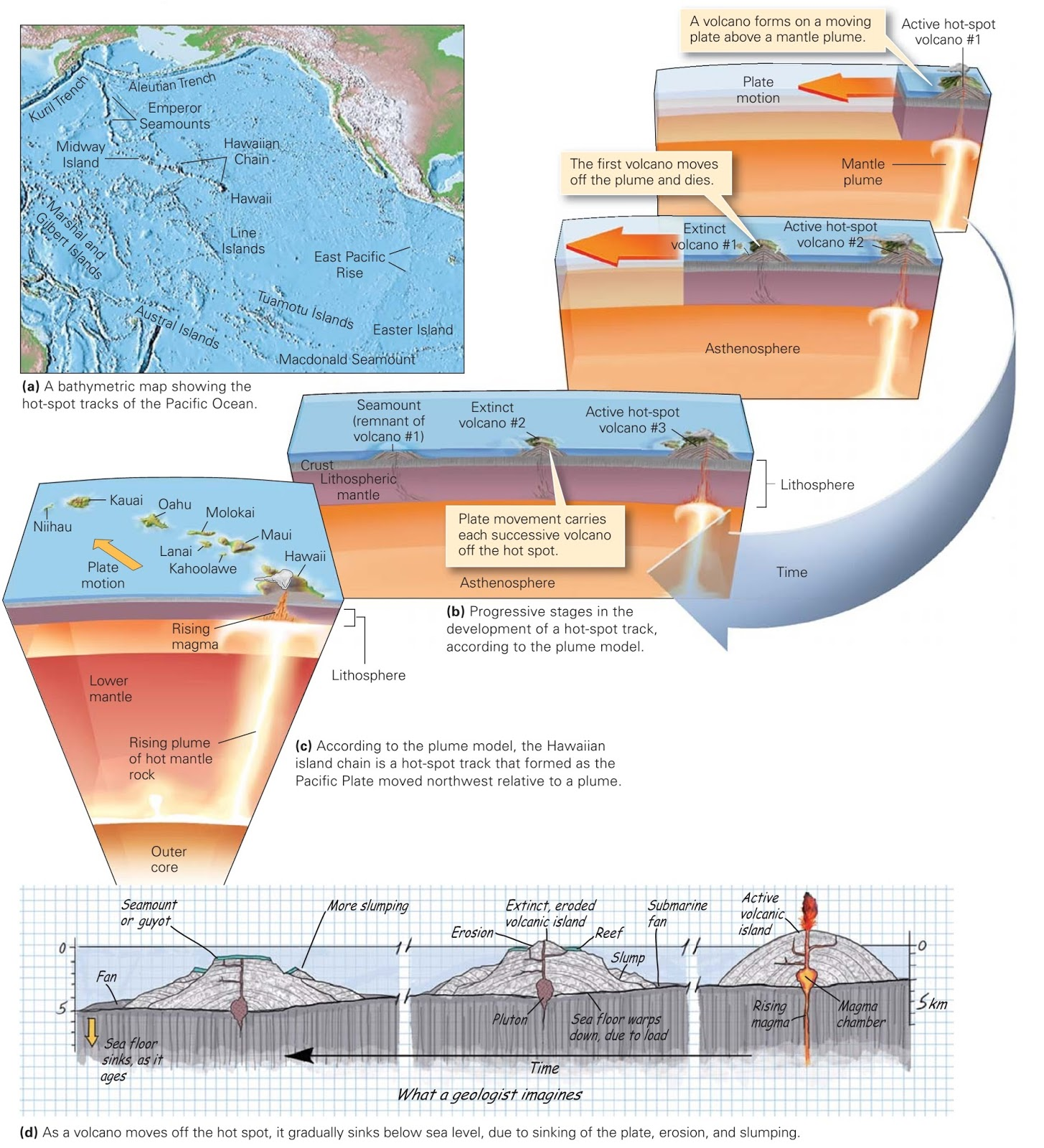 Special Locations in the Plate Mosaic ~ Learning Geology