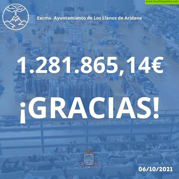 1.281.865,14 de GRACIAS en Los Llanos de Aridane