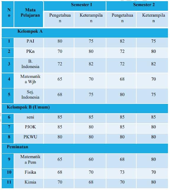 Contoh Soal Kompetensi Teknis P3K 2021 Paket 5