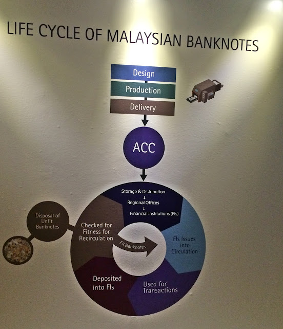 Fig 19 : The life cycle of a Malaysian banknote
