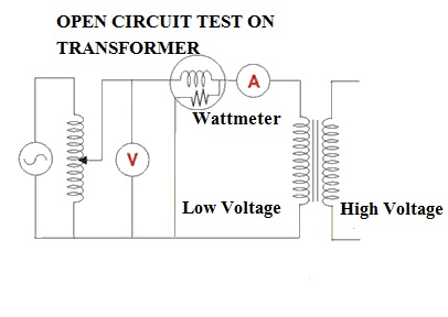 Electrical Standards: No load Test on Transformers