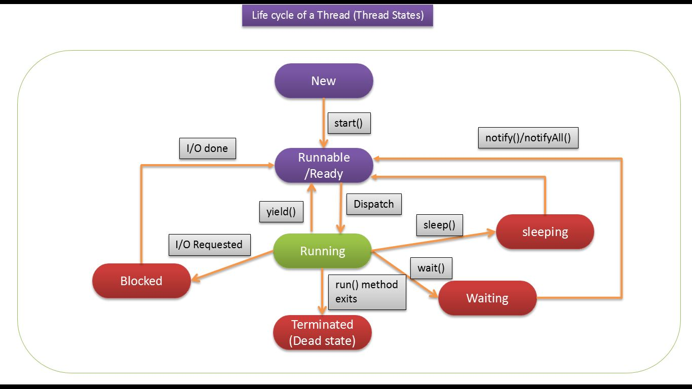 Java mysql tutorial images any tutorial examples java ee java tutorial java threads life cycle of a thread in java tutorial java threads baditri Images