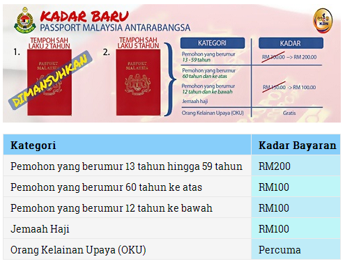Kadar Baru Passport Malaysia Terkini 2015 Bubblynotes Malaysia Parenting Lifestyle Blog