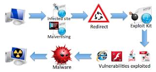 Cara Yang Benar Untuk Menghapus Infeksi Malware