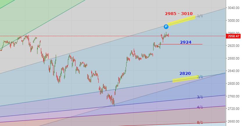 S&P 500 Spot Hourly Chart