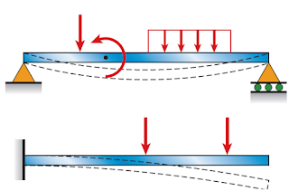 Examples of beams subjected to lateral loads