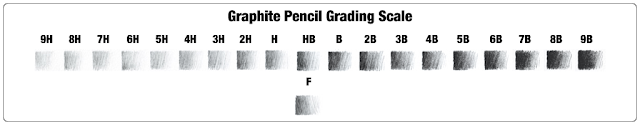 The grading scale for graphite pencils. Hardness and boldness.