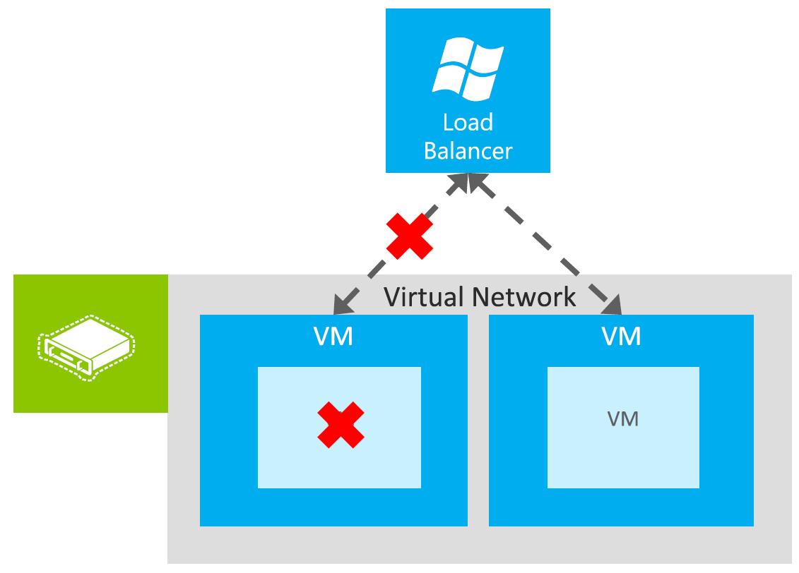 Anwar Younus Blog: Microsoft Azure Networking