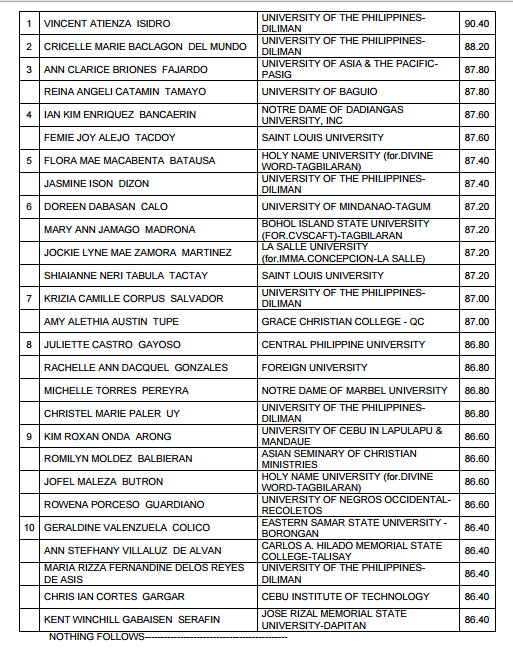 Top 10 Passers March 2015 LET Teachers board exam - Elementary Level