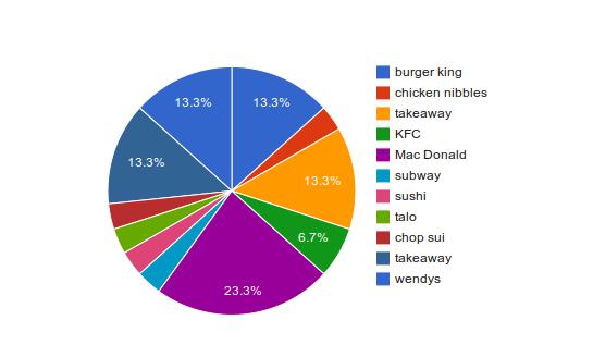 Pie Graph Favorite Food