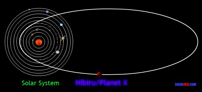 http://1.bp.blogspot.com/-_HFBzuWRBOY/UEinKsDQ8xI/AAAAAAAAUKg/wOFMZhuSB7k/s1600/planet-x-nibiru-orbit-path.png