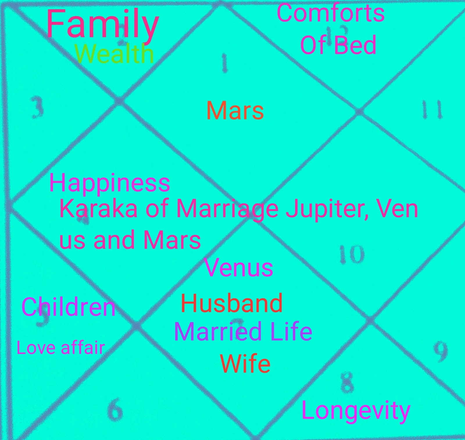 MARRIED LIFE MARRIAGE TIMING AS PER ASTROLOGY