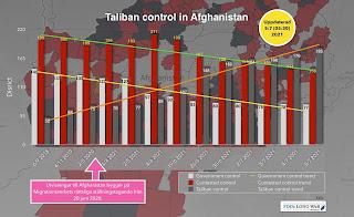 Talibanerna behärskar allt fler områden. Migrationsverkets framåtsyftande bedömning bygger på uppgifter från 2019..