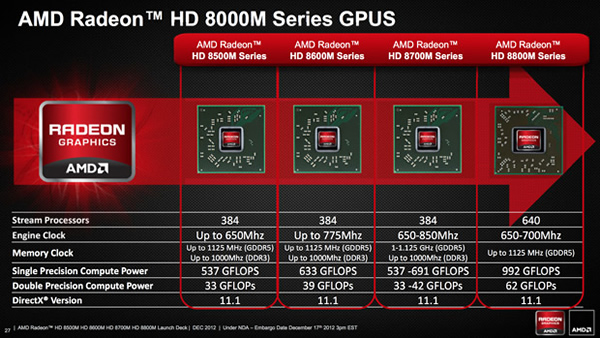 Mobile Chipsets and Benchmarks: June 2013