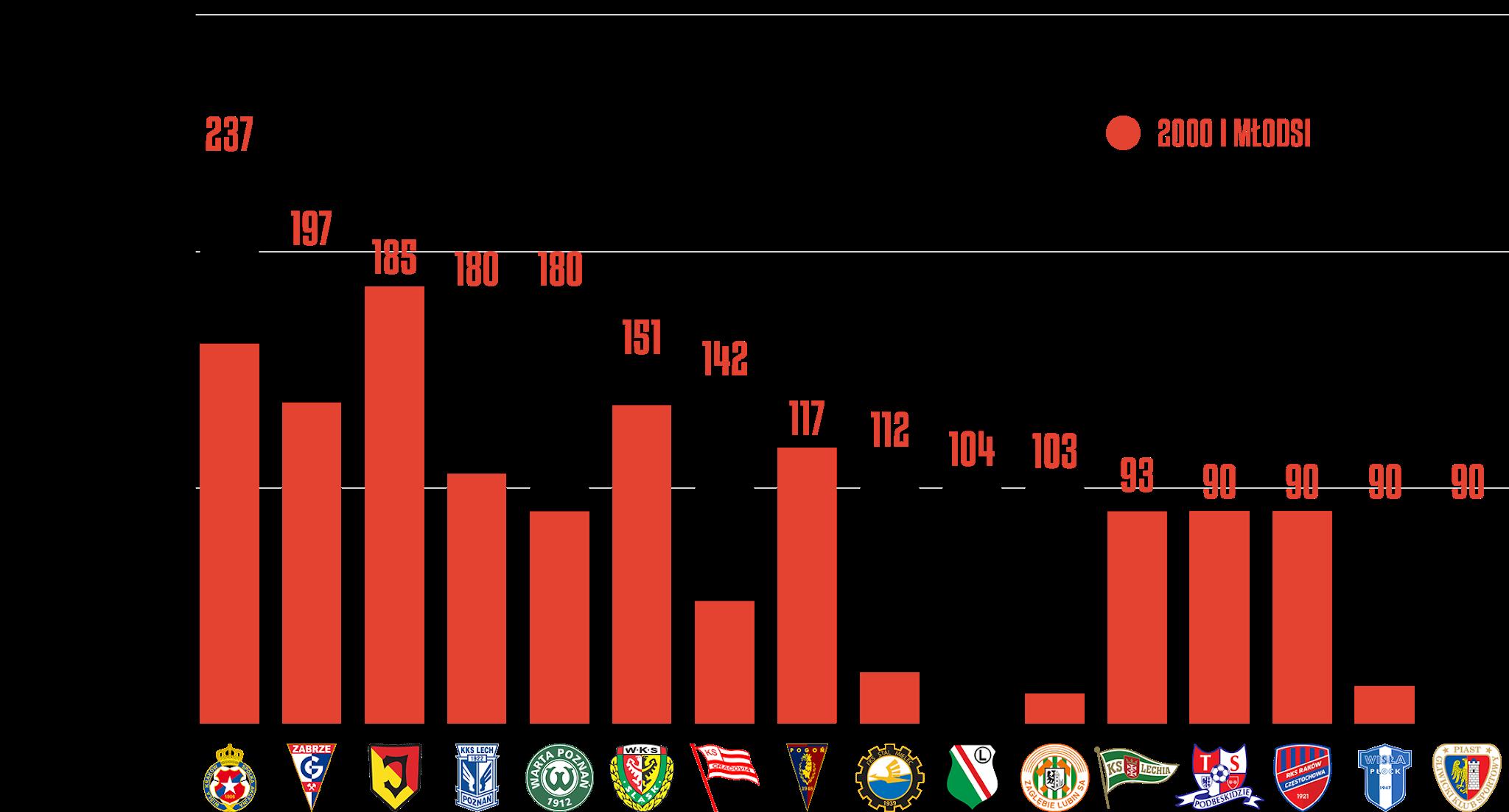 Klasyfikacja klubów pod względem rozegranego czasu przez młodzieżowców w19.kolejce PKO Ekstraklasy<br><br>Źródło: Opracowanie własne na podstawie ekstrastats.pl<br><br>graf. Bartosz Urban