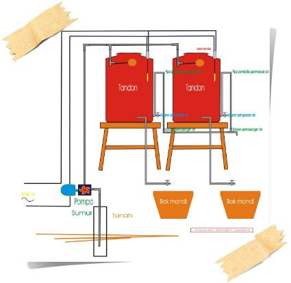 Petunjuk & Cara Memasang Instalasi Tandon Air di Rumah Dengan Mudah