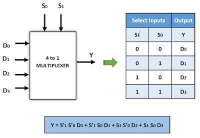 Kelas Informatika - Notasi, Tabel Fungsi dan Ekspresi Boolean Multiplexer 4 to 1