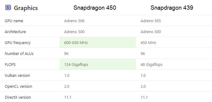 GPU Snapdragon 439 vs Snapdragon 450