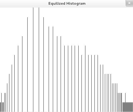 Histogram equalization using C++: Image Processing - Programming