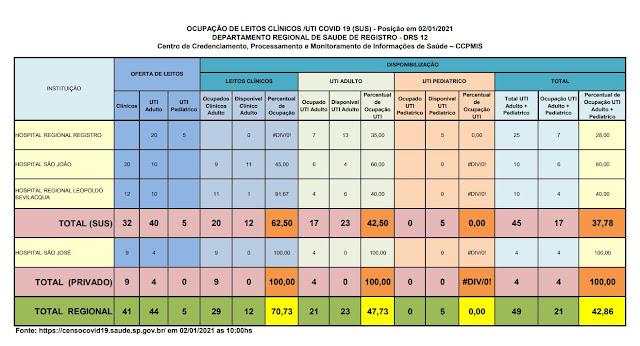 Taxa de ocupação dos leitos de UTI adulto , 42,50 % para o SUS e 100 % para o particular,  23 leitos vagos para o Vale do Ribeira  (02/01)