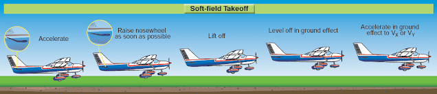 Airplane Takeoffs and Departure Climbs
