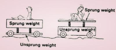 Perbedaan sprung weight dan unsprung weight