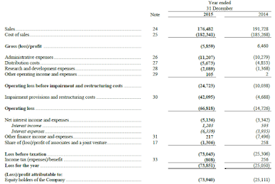 Avtovaz, 2015, financial statement