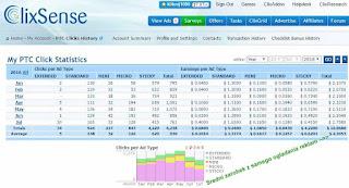 Zarobki miesięczne na koncie Premium w ClixSense (z PTC)