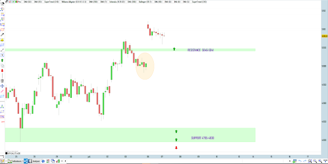 Trading cac40 07/07/20 bilan