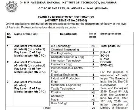 Assistant Professor Post in National Institute Of Technology Jalandhar