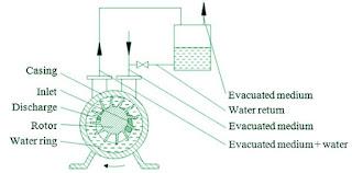 Water-ring-packed-vacuum-pump