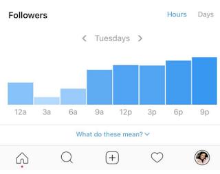 Cara mengetahui kunjungan profil di instagram