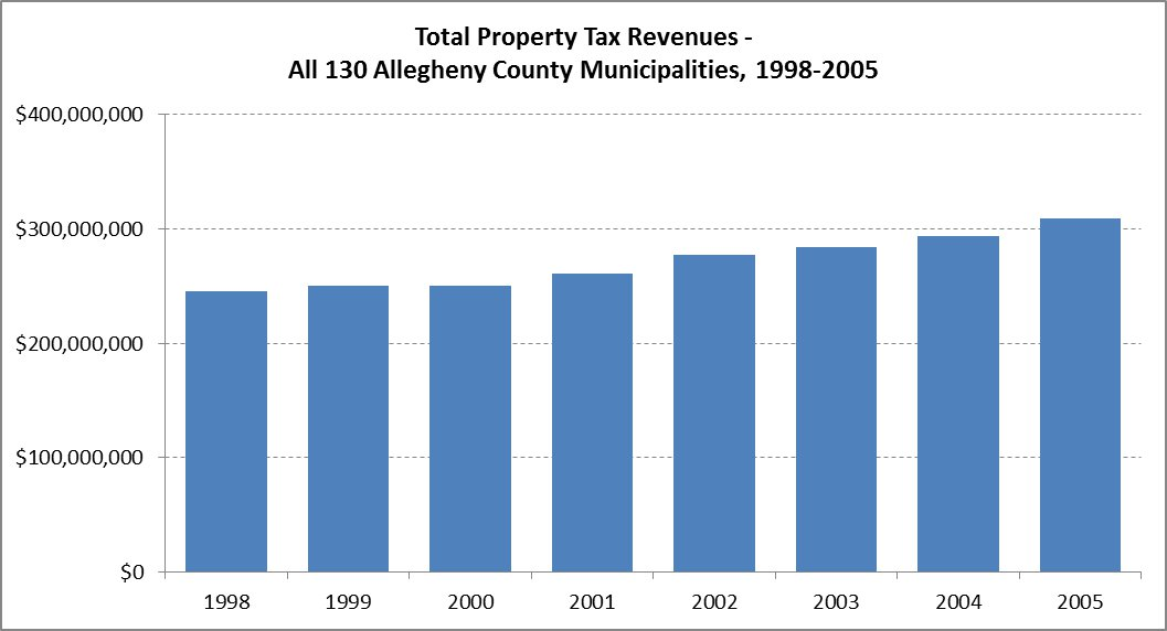 Total Property Tax Rates In Michigan