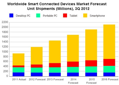 pc tablet smartphone market shipment forecast