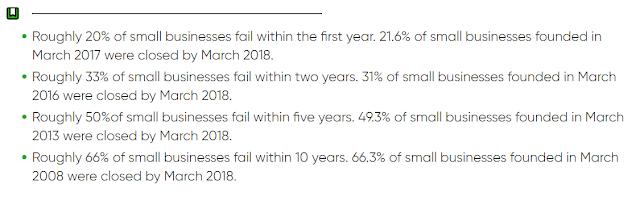 Startup failure stat