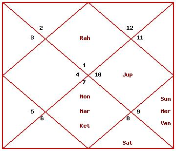 Deepika Padukone Zodiac Chart - Ameesha Patel Fans