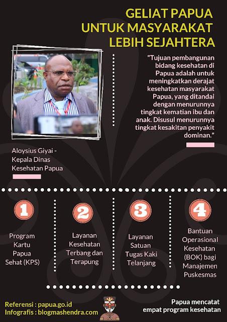 Geliat Papua untuk Kesejahteraan Masyarakat