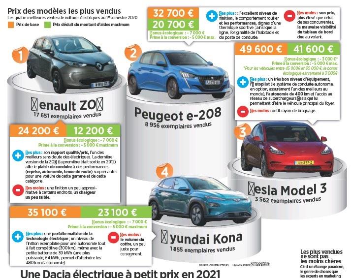 2021 - [Dacia] Spring - Page 3 54