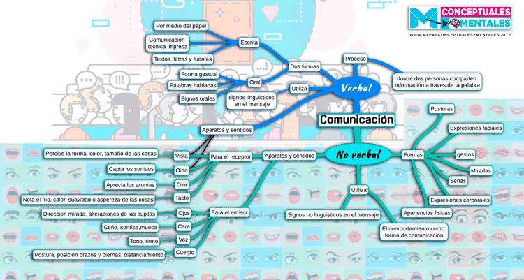 Mapa mental comunicación verbal y no verbal