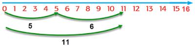 panjang kedua ranting kayu 5+6 = 11 www.simplenews.me