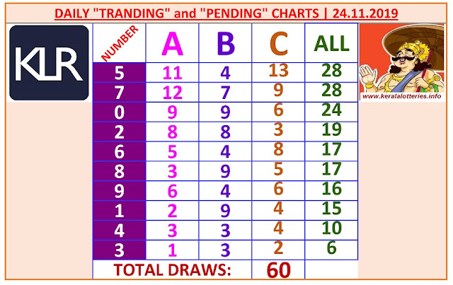 Kerala Lottery Winning Number Daily Tranding and Pending  Charts of 60 days on24.11.2019