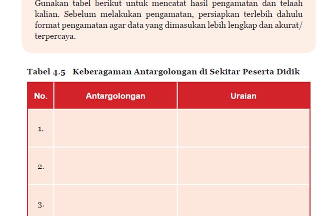 Aktivitas 4.5 Tabel 4.5 Keberagaman Antargolongan Disekitar Kita PKN Kelas 7