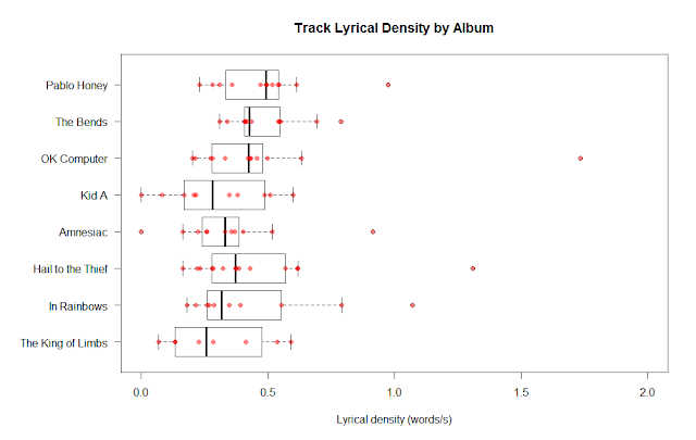 Distribution of lyrical density of Radiohead tracks by album