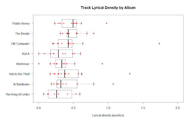 Distribution of lyrical density of Radiohead tracks by album